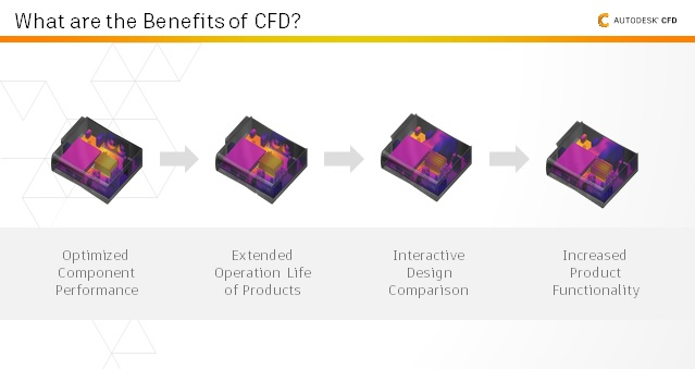 benefits-of-cfd